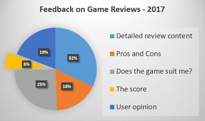 video game review scores results image